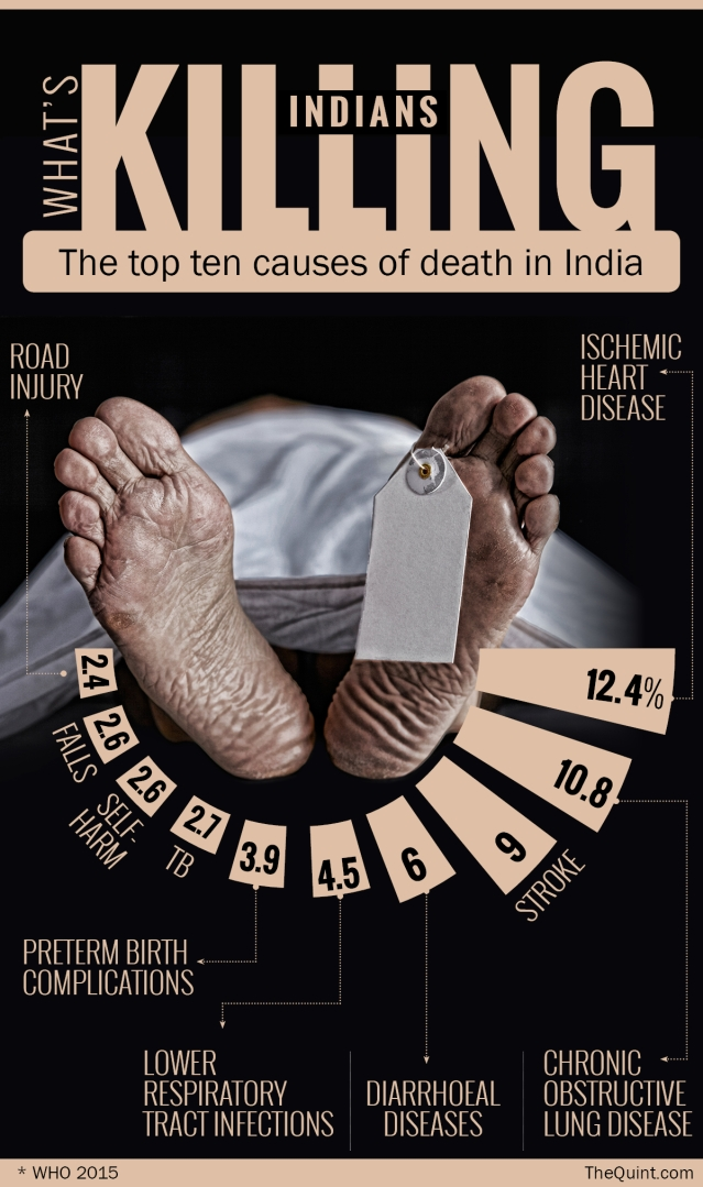 The top causes of deaths in India. (Photo: Rahul Gupta/ <b>The Quint</b>)