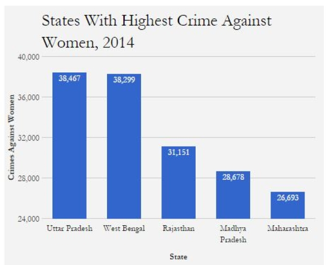 Highest crime recorded against Women. (Photo: IndiaSpend)