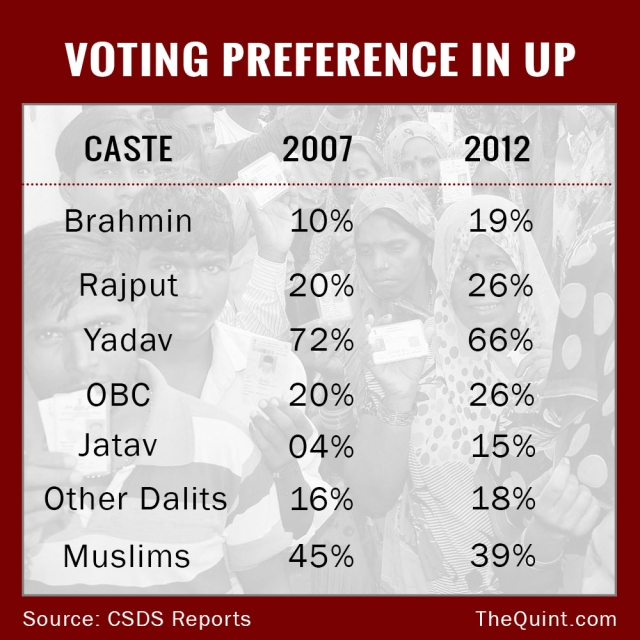 Muslims and Yadavs have been the traditional vote bank of Samajwadi Party in UP.(Infographic : Lijumol Joseph/ <b>The Quint</b>)