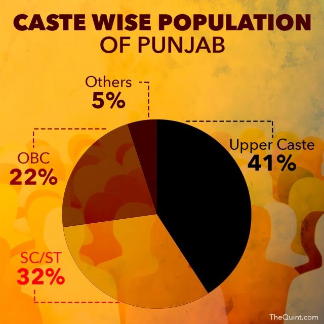 Source: Punjab Caste Data census 2011. (Infographic: Lijumol Joseph/ <b>The Quint</b>)
