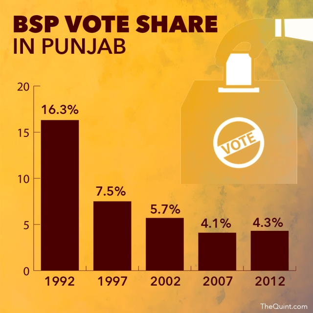 "Source: <a href=""http://www.indiavotes.com/"">www.indiavotes.com</a> (Infographic: Lijumol Joseph/ <b>The Quint</b>)"