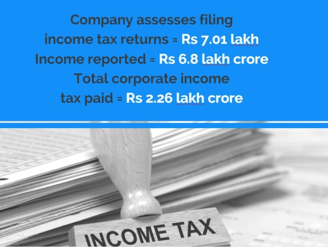 Some startling facts about companies and their rax returns. (Photo: <b>The Quint</b>)