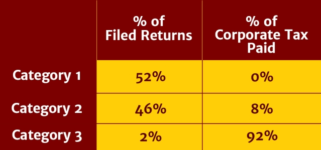 Data showing tax returns of firms. (Photo Courtesy: <b>The Quint</b>)