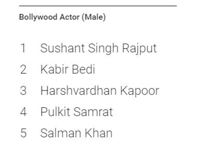 Sushant makes it to the top once again.