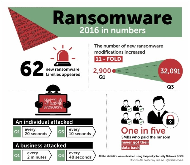 "Ransomware attacks grew dramatically this year. (Photo Courtesy: Twitter/<a href=""https://mobile.twitter.com/kaspersky/status/806992438212562944/photo/1"">@kaspersky</a>)"