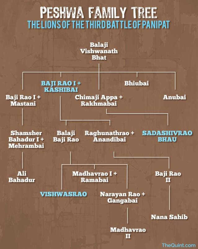 The Peshwa family tree. (Photo: <b>The Quint</b>)