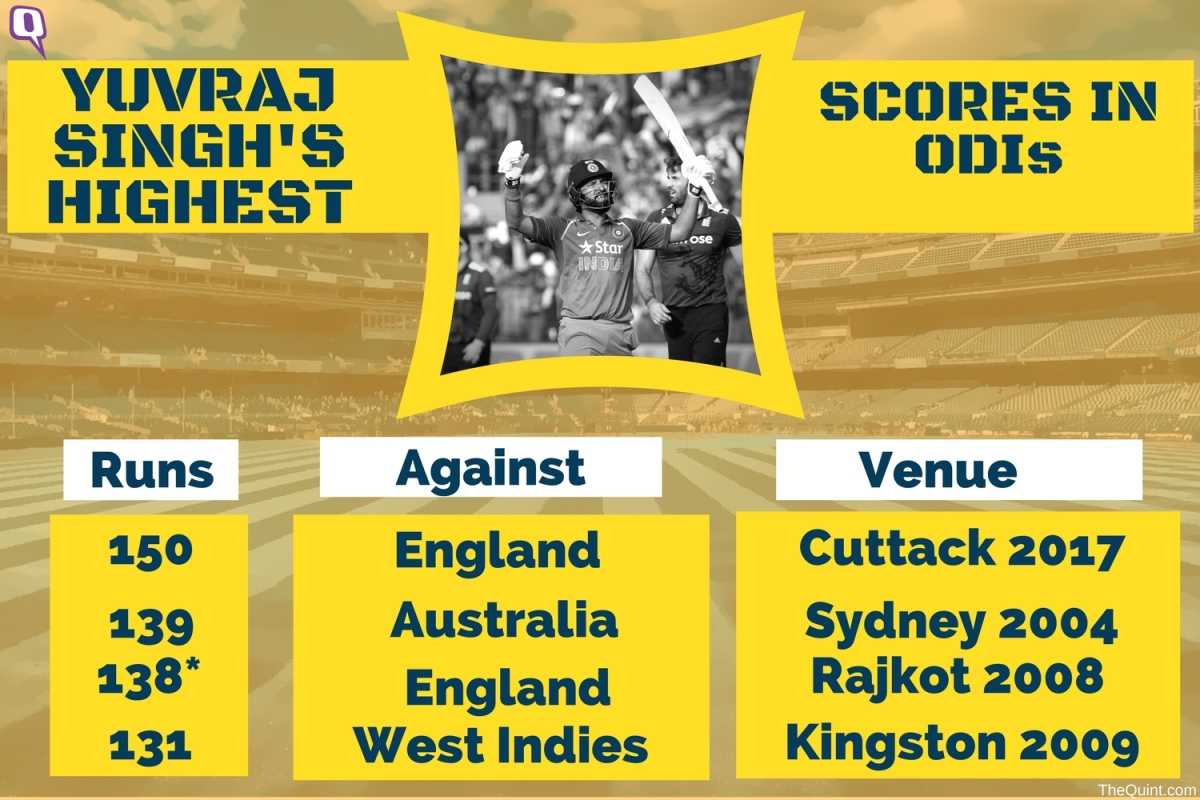 In Stats: Yuvraj's Highest ODI Score and Top 4th Wicket