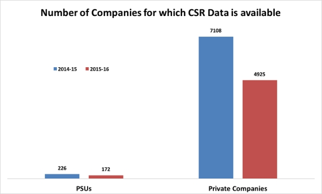 Graph displaying the number of companies for which CSR is available (Photo Courtesy: Factly)
