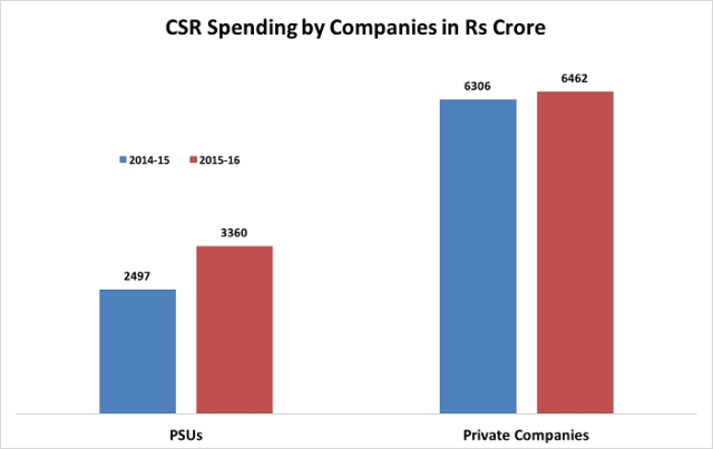 A graph displaying the CSR spending by companies in crores (Photo Courtesy: Factly)