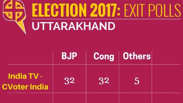 Exit Polls for Uttarakhand (Graphics: <b>The Quint</b>)