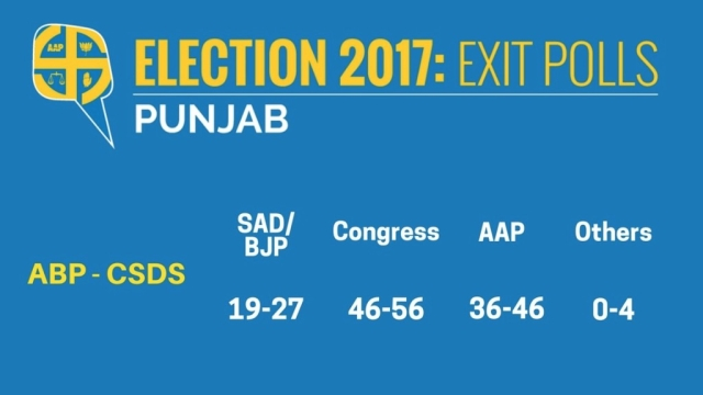 Exit Polls for Punjab (Graphics: <b>The Quint</b>)