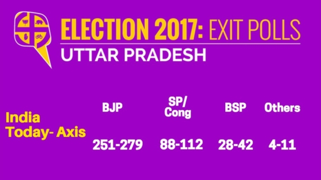 Exit Polls for Uttar Pradesh (Graphics: <b>The Quint</b>)