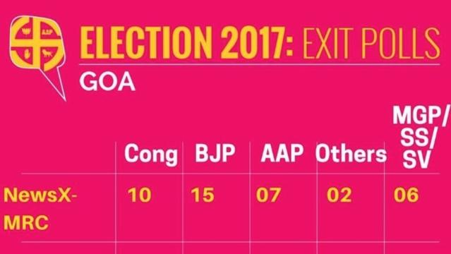 Exit Polls for Goa (Graphics: <b>The Quint</b>)