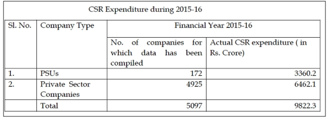 Table displaying the total CSR expenditure during 2015-16 (Photo Courtesy: Factly)