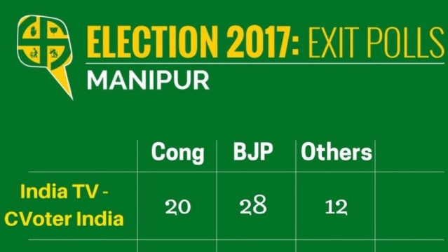 Exit Polls for Manipur (Graphics: <b>The Quint</b>)
