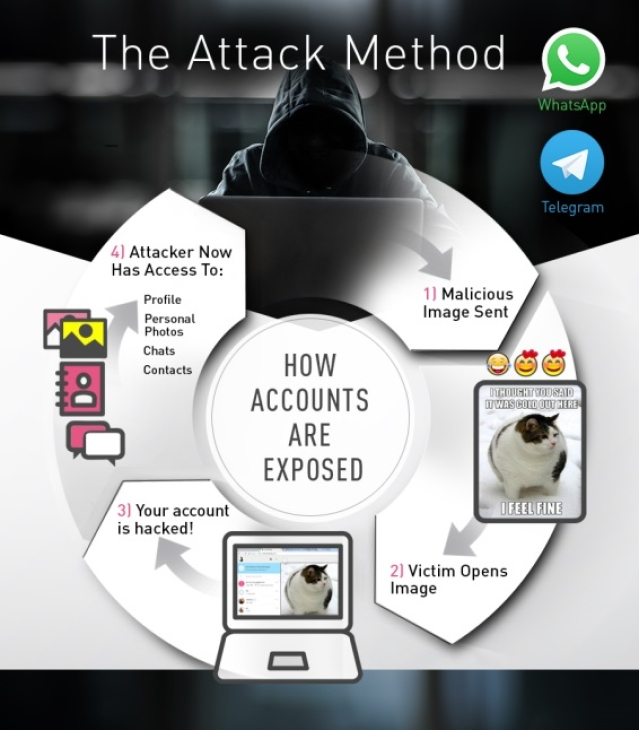 "How the malware could lead to loss of data. (Photo Courtesy: <a href=""http://blog.checkpoint.com/2017/03/15/check-point-discloses-vulnerability-whatsapp-telegram/"">Check Point</a>)"