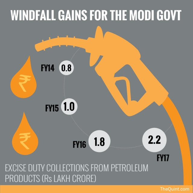 "Source: <a href=""http://ppac.org.in/"">PPAC</a> (Ministry of Petroleum & Natural Gas) (Infographic: Rahul Gupta/ <b>The Quint</b>)"