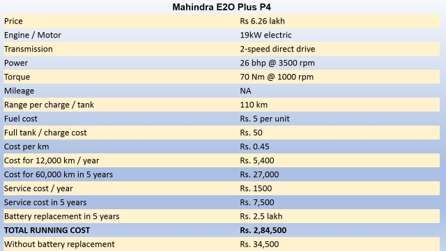 Running cost calculation for a Mahindra E20 Plus. (Photo: <b>The Quint</b>)
