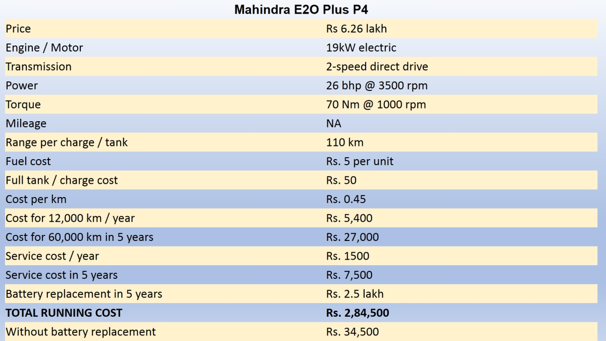Running cost calculation for a Mahindra E20 Plus. (Photo: <b>The