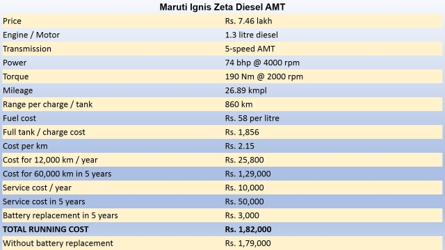 Running cost of a Maruti Ignis diesel. (Photo: The Quint)
