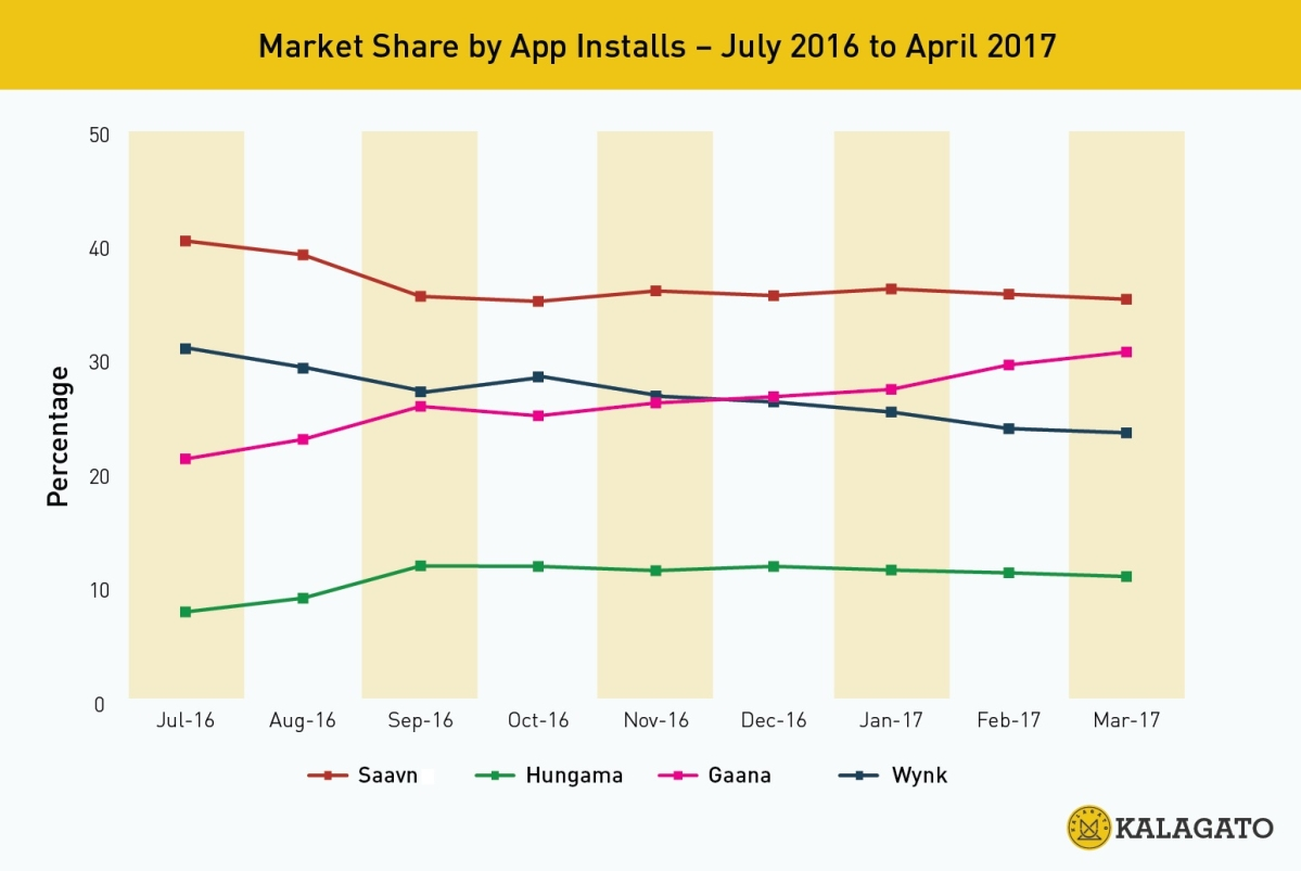 Music Apps: Gaana Ups the Volume as Party Winds down for Saavn - The