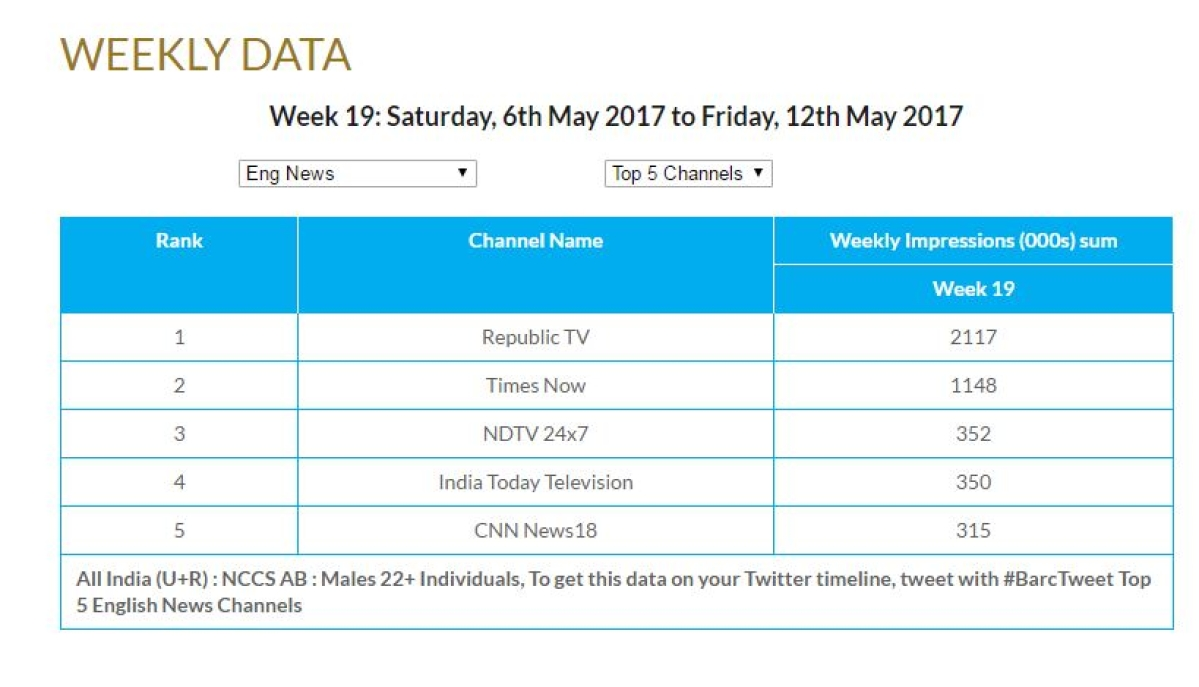 Arnab's Republic TV Tops BARC Ratings With 50% of Audience Share