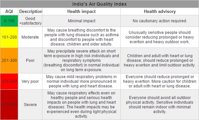 Each of the AQI categories are decided based on ambient concentration values of air pollutants and their likely health impacts (known as health breakpoints). The eight pollutants measured are PM 10, PM 2.5, NO2, SO2, CO, O3, NH3, and Pb for which short-term (upto 24-hours) National Ambient Air Quality Standards are prescribed. (Photo Courtesy: Factly)