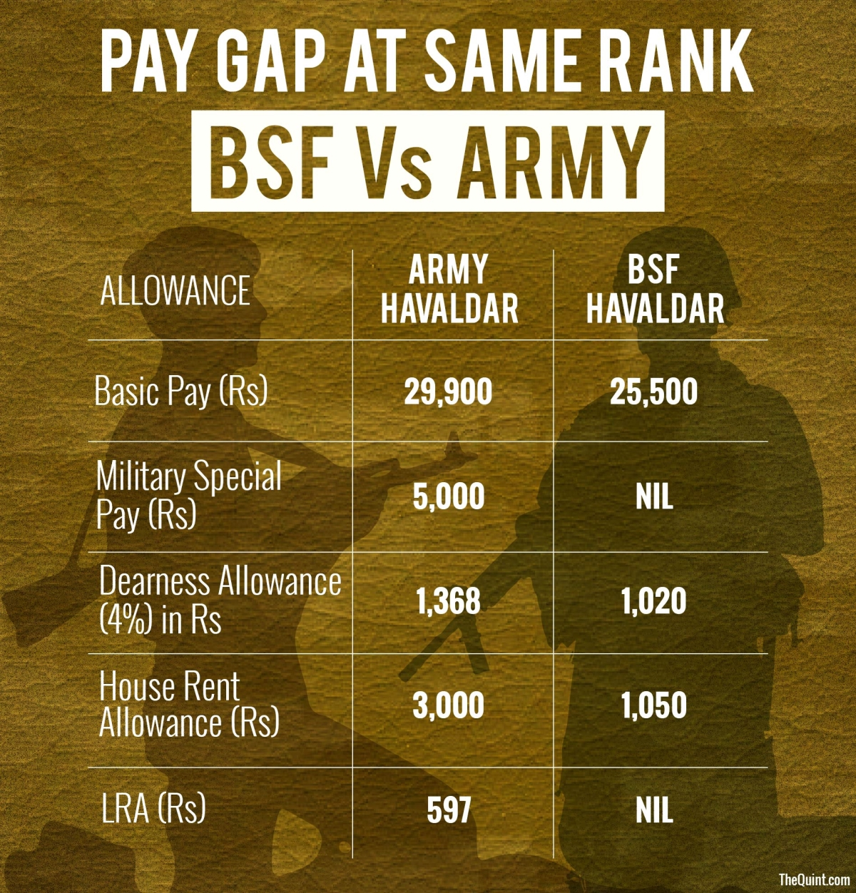 They Matter Too: Why BSF Men Get Fewer Allowances Than Army