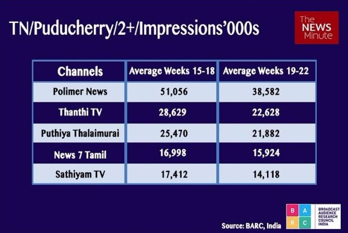 Guess Who's Leading the TV News Race in South India? - The Quint
