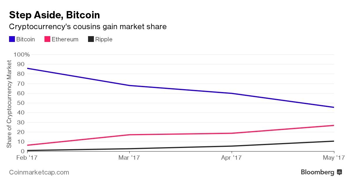 bitcoin price converter to inr