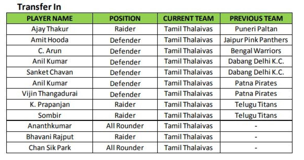 Pro Kabaddi Season 5: Tamil Thalaivas' Strengths, Top Players - The