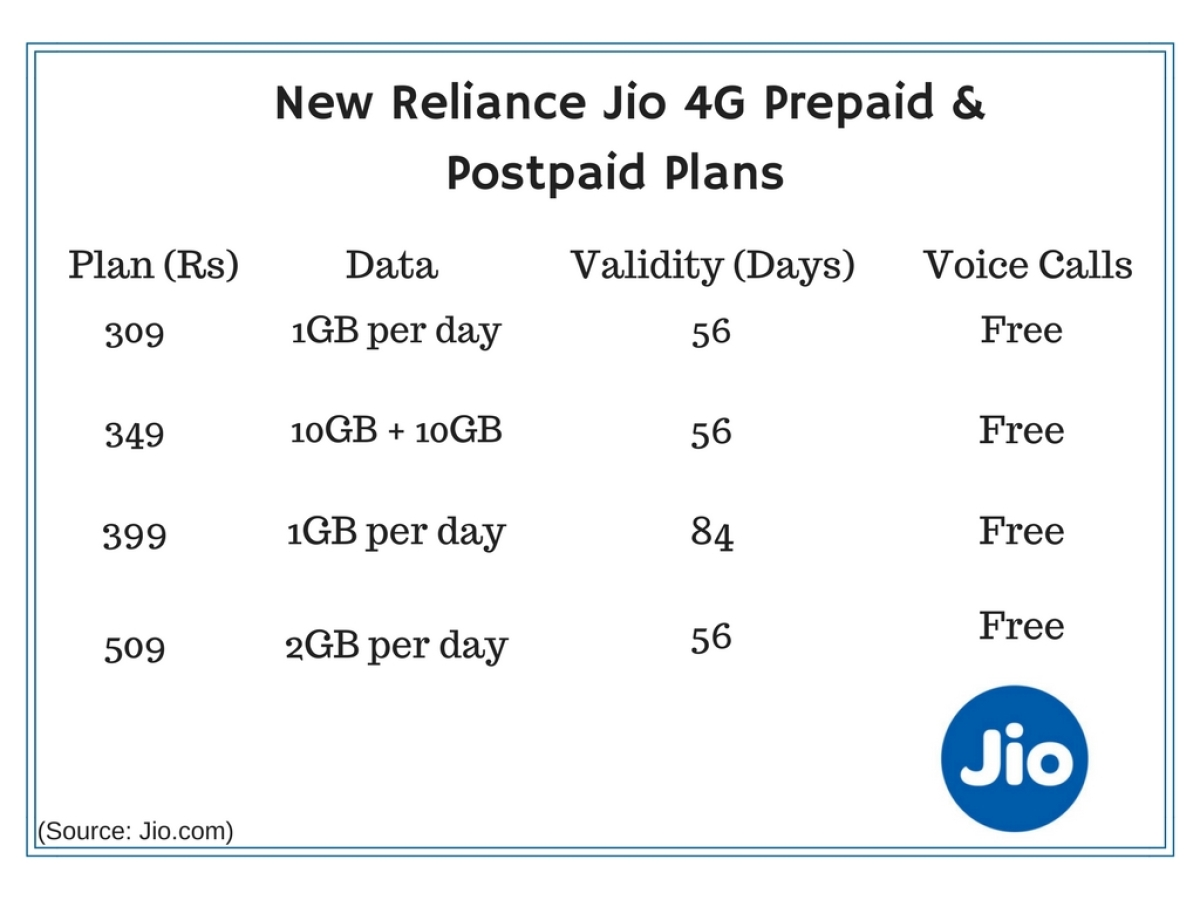 Reliance Jio Refreshes 4G Plans With More Free Data & Validity - The