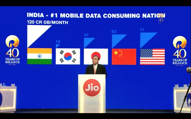 Post Jio's launch, India ranks number 1 in mobile data consumed.