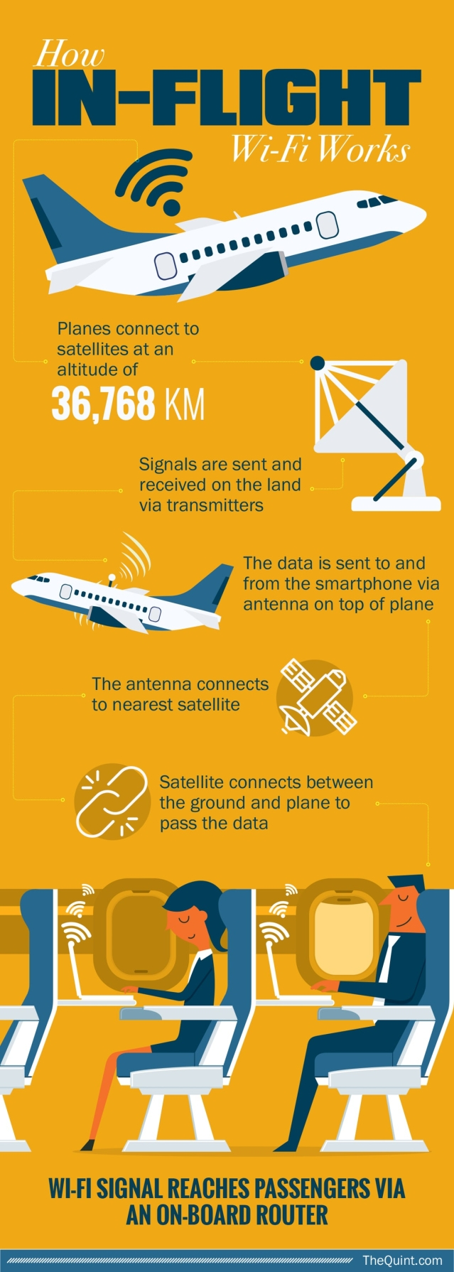 How in-flight Wi-Fi works. (Infographic: Rahul Gupta/<b>The Quint</b>)