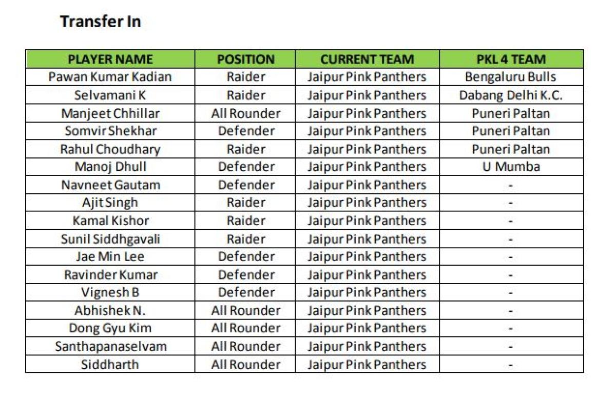 Pro Kabaddi Season 5: Jaipur Pink Panthers' Strengths, Top Players