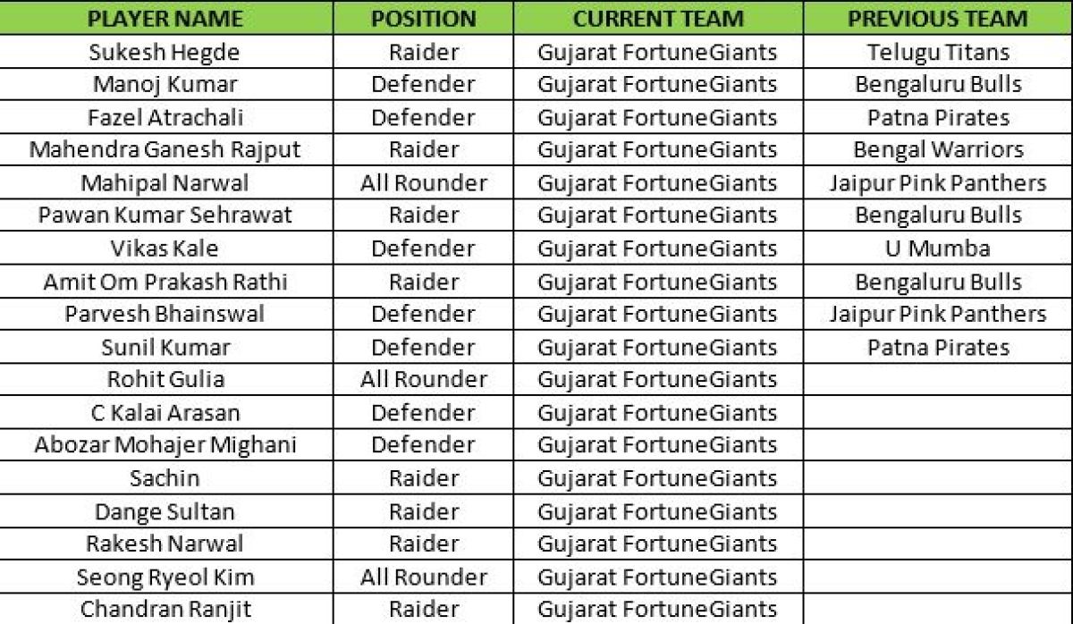 Pro Kabaddi 2017: Gujarat FortuneGiants' Strengths, Top Players