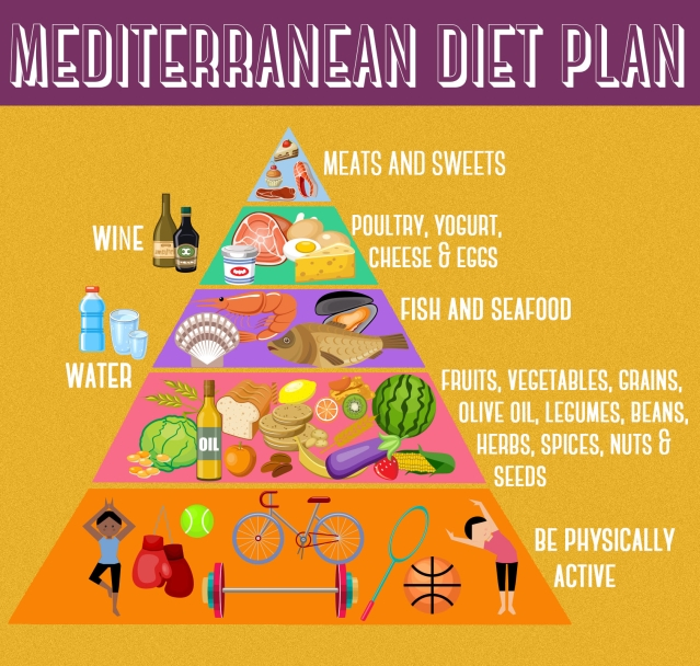 (Pyramid Source: Oldways, Harvard School of Public Health and the WHO)