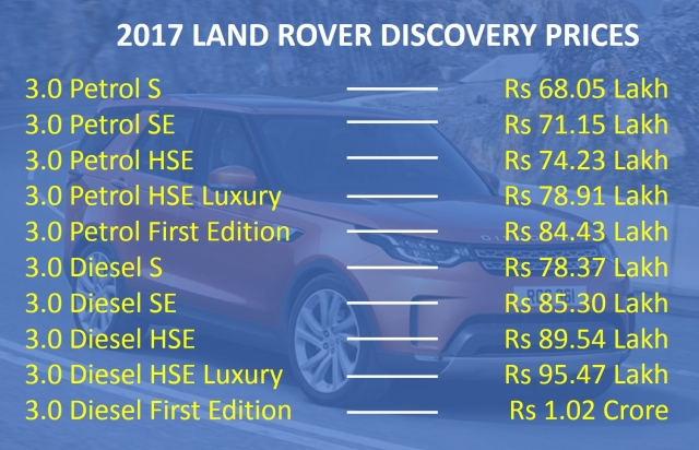 The prices of the Discovery range between Rs 68 lakh and Rs 1.02 crore.
