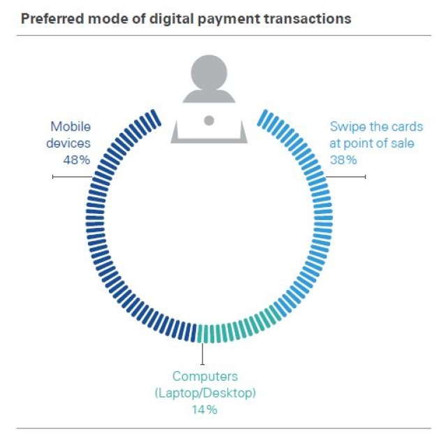 The KPMG report shows mobile is the go-to mode for digital payment