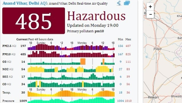 "Anand Vihar's pollution levels at ""hazardous"" levels on Monday night"
