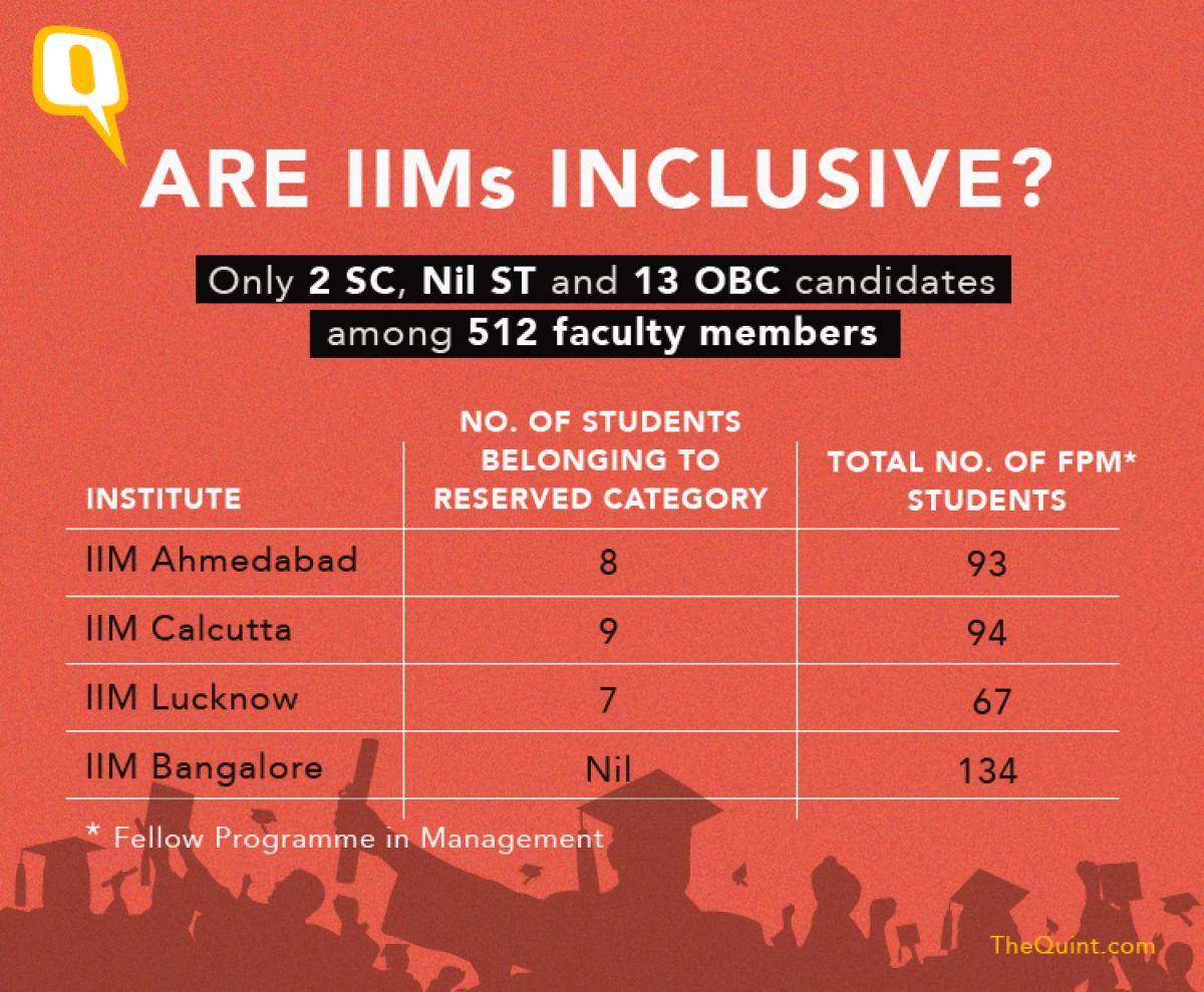 Are IIMs Ignoring Reservation? Alumni Letter Raises Valid