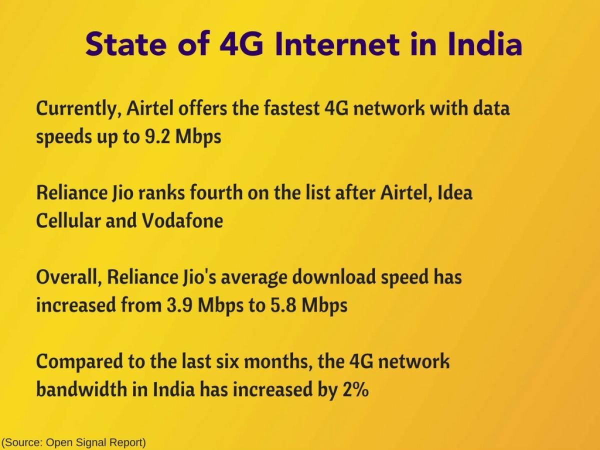 Airtel's 4G Fastest in India But Jio 4G Has Best Download Speeds