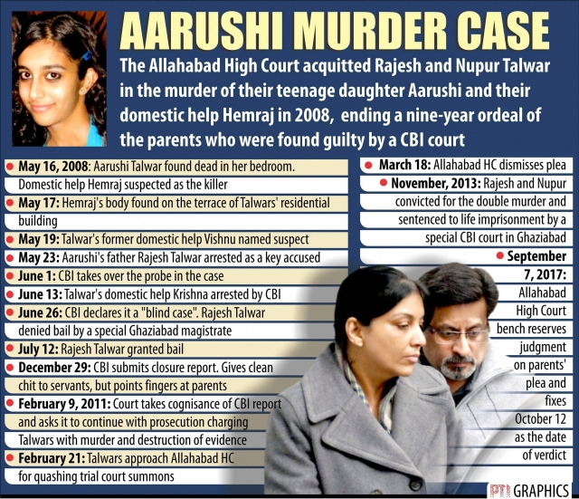 Chronology of the Aarushi murder case. <i>(Photo: PTI)</i>