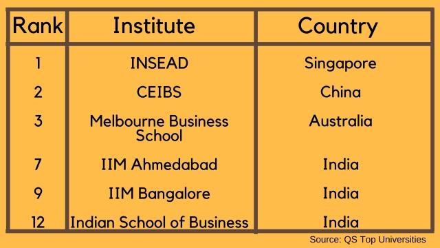 QS Global MBA Rankings 2018: Asia, Australia and New Zealand