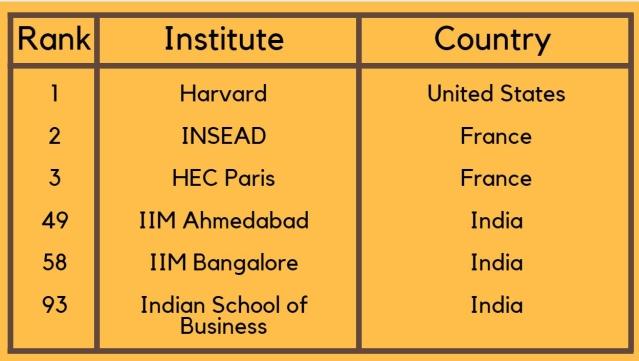 QS Global MBA Rankings 2018