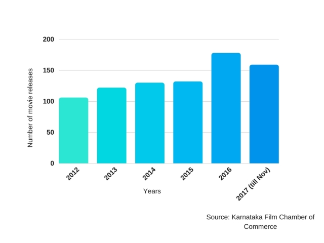 A 50 percent rise in the number of Kannada movie releases has been observed between 2012 and 2017 (till Nov)