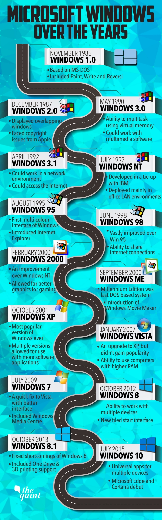 An illustration from the launch of the first Windows in 1983 to the current Windows 10