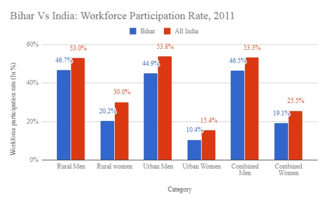 Graph showing a comparison of workforce participation rate  between India and Bihar.