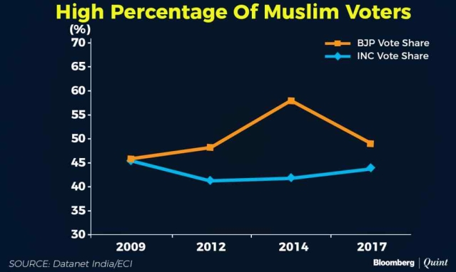 Muslim voter share.