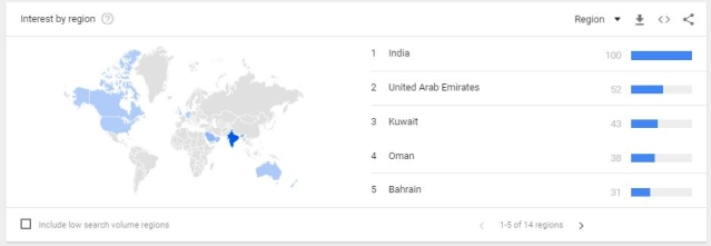 Uttar Pradesh elections were also searched for on Google in UAE, Kuwait, Oman, and Bahrain, among other regions.